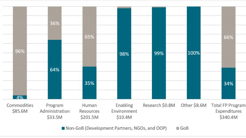 Изучение неопределенностей в глобальной помощи в области здравоохранения через призму планирования семьи: история трех стран в трех цифрах
